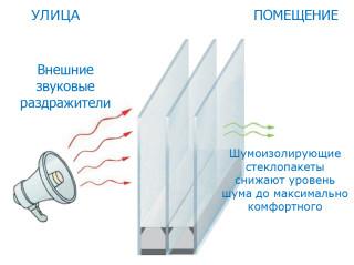 Повышенная звукоизоляция окон от компании Талисман в Новосибирске
